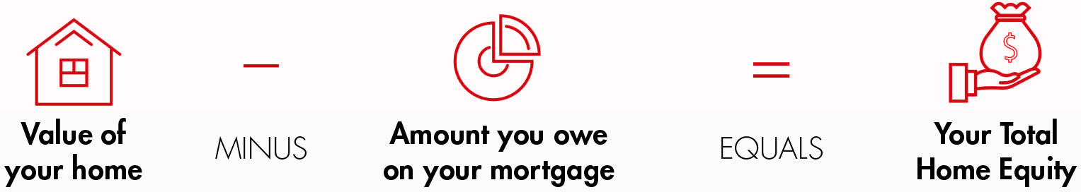 Value of your home minus amount you owe on your mortgage equals you total home equity